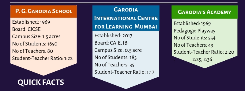 Garodia Education Quick Facts