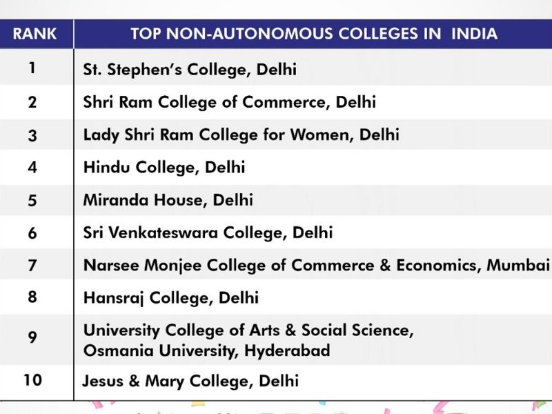 non-autonomous colleges