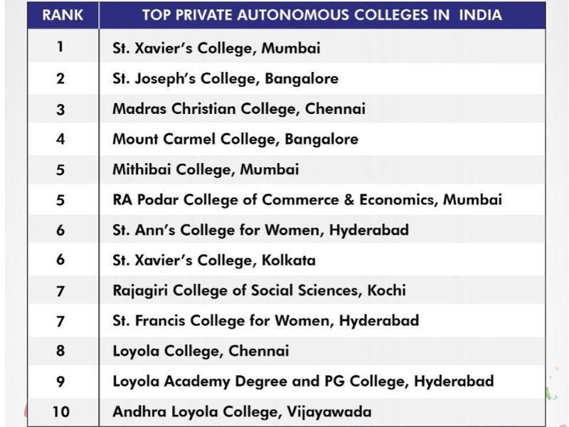 India's best private autonomous colleges