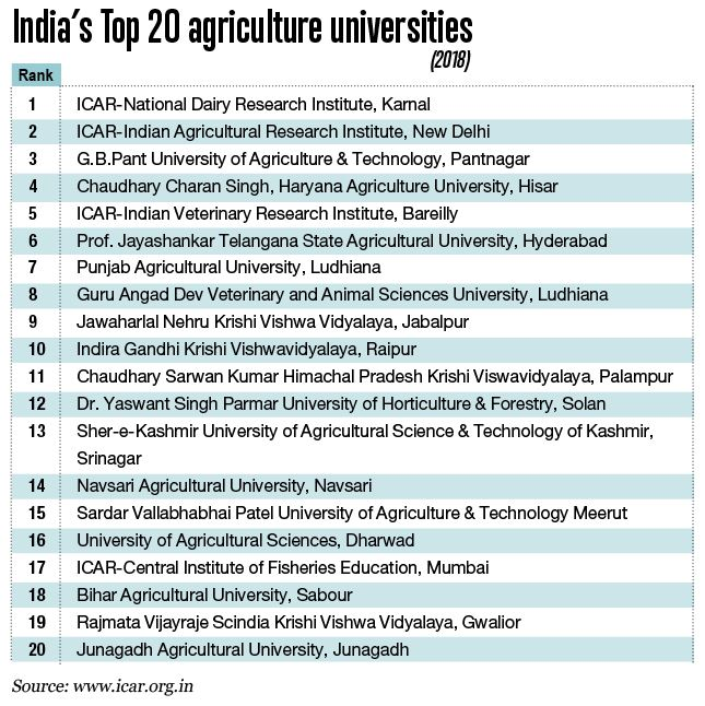 India's ivory tower agriculture universities
