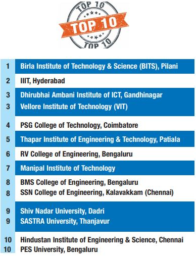 Top 10 Private Engineering Colleges